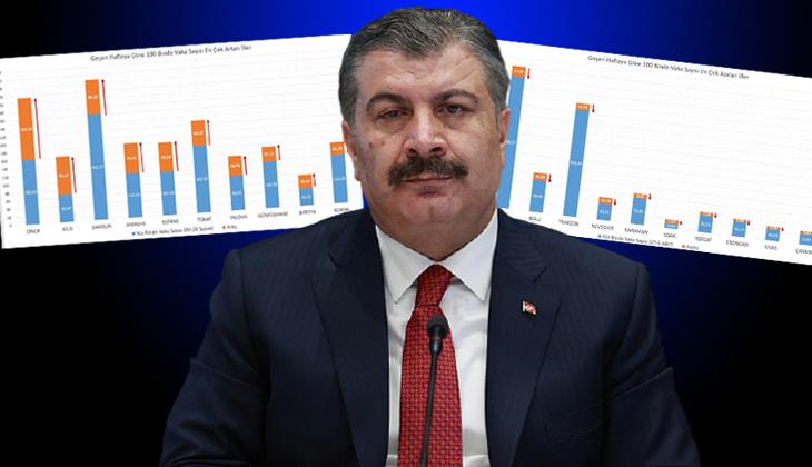 Son dakika haberi: Sağlık Bakanı Koca açıkladı! İşte vaka oranı artan ve azalan iller