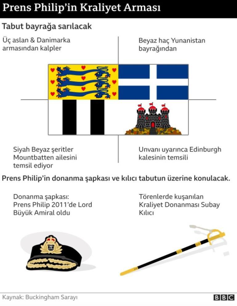 Prens Philipin cenaze töreninin detayları belli oldu İşte saat saat yaşanacaklar