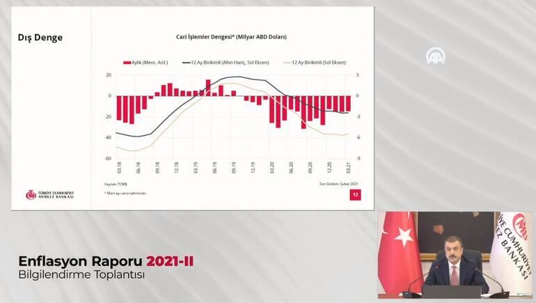 Son dakika... Merkez Bankası Başkanı Enflasyon Raporunu açıklıyor
