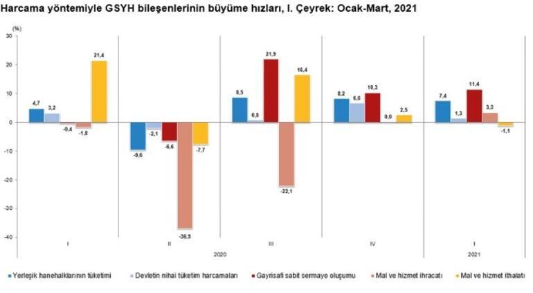 Son dakika... Türkiye ilk çeyrekte yüzde 7 büyüdü