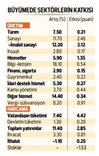 Türkiye büyümede fark attı