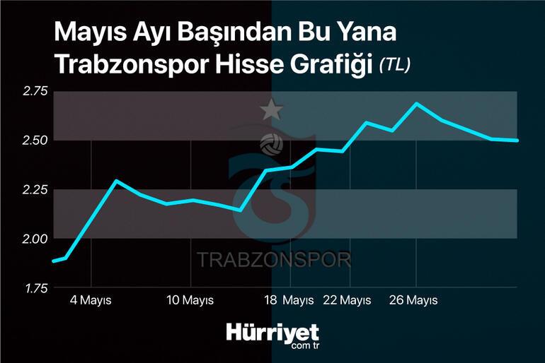 Trabzonspor borsada 3 büyüklere fark attı
