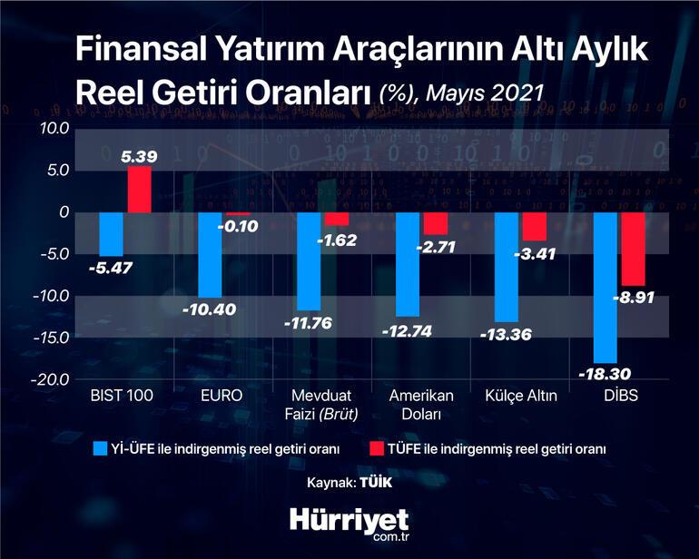 Mayıs aynın en çok kazandıran yatırım aracı belli oldu