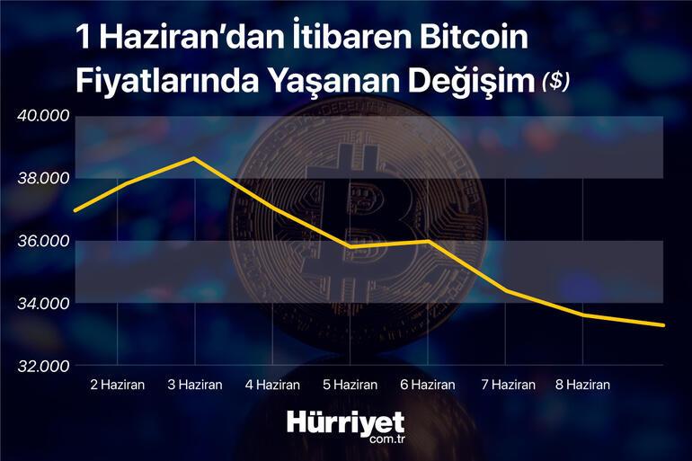 Bitcoin ve Ethereumda yön neresi Kripto paralarda iki senaryo...