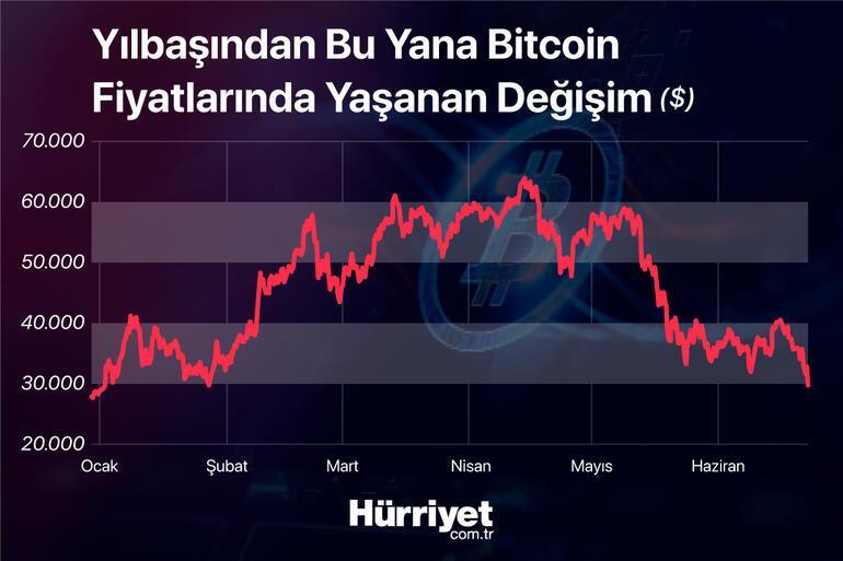 Son dakika... Kripto paralarda son durum... Bitcoinde 5 ay sonra bir ilk