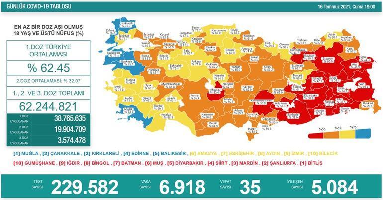 Son dakika haberi: 17 Temmuz Türkiye corona virüsü tablosu ve vaka sayısı Sağlık Bakanlığı tarafından açıklandı İşte aşılama oranı