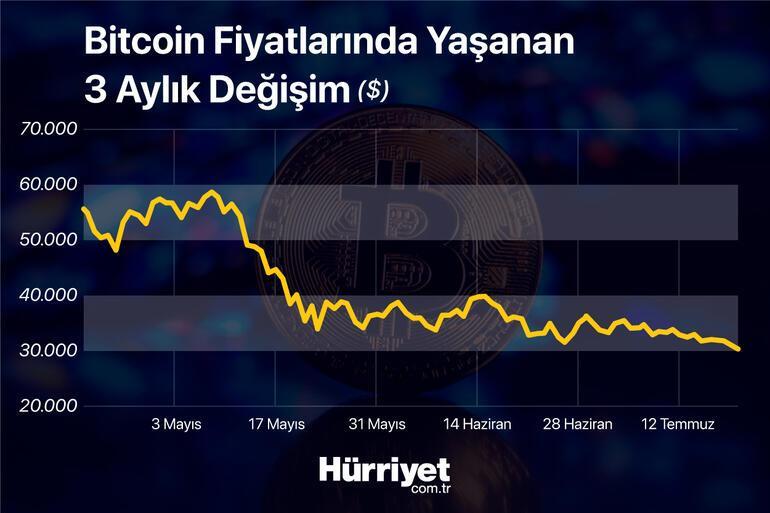Bitcoinde sert düşüş 30 bin doların altına indi