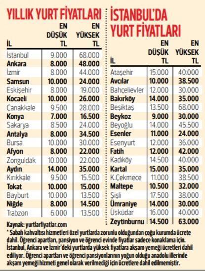 Öğrenciye barınma rehberi İşte il il kira fiyatları