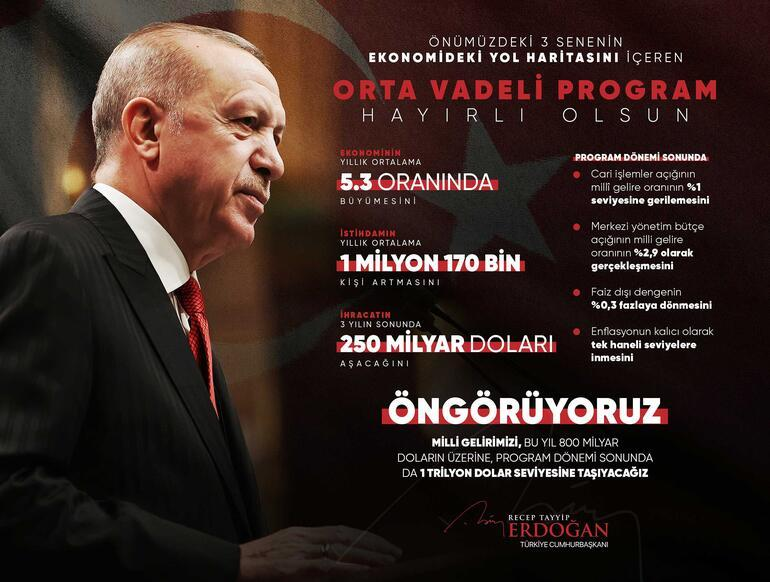 Son dakika... Cumhurbaşkanı Erdoğan Hayırlı olsun mesajıyla paylaştı 3 senenin yol haritasını içeriyor