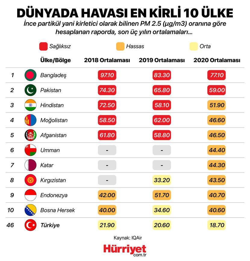 Trafik kazalarından 6 kat daha öldürücü.. Neden Türkiyede 3 şehir alarm veriyor...